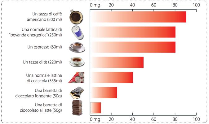 quanta-caffeina-ce negli alimenti